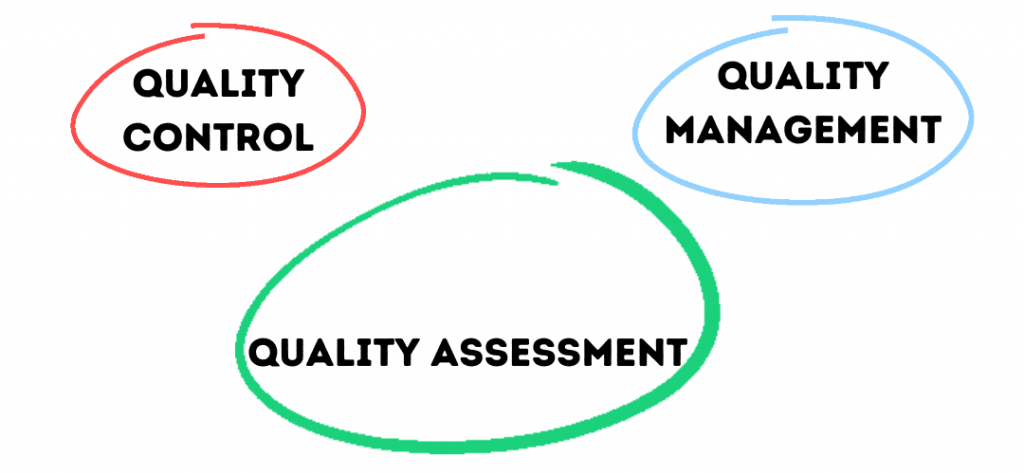 Quality control, Quality Management, and Quality Assessment