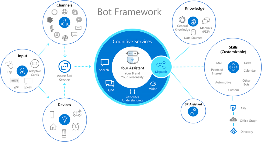 chatbot framework architecture at tayana solution
