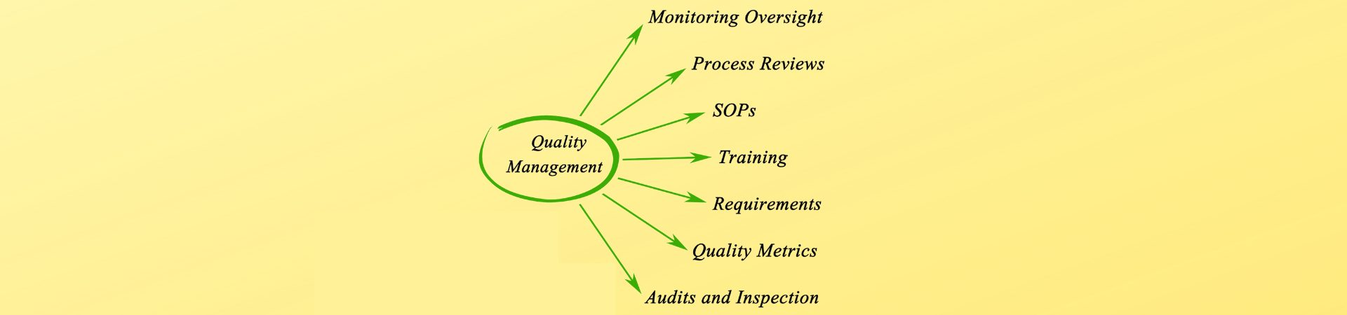 Quality Management and Properties